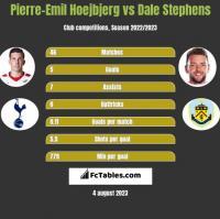 Pierre-Emil Hoejbjerg vs Dale Stephens h2h player stats