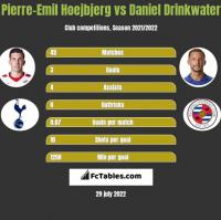 Pierre-Emil Hoejbjerg vs Daniel Drinkwater h2h player stats