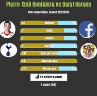 Pierre-Emil Hoejbjerg vs Daryl Horgan h2h player stats