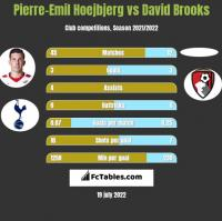 Pierre-Emil Hoejbjerg vs David Brooks h2h player stats