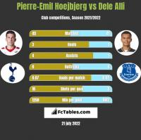 Pierre-Emil Hoejbjerg vs Dele Alli h2h player stats
