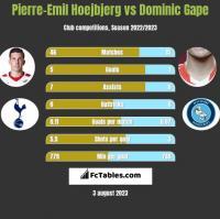 Pierre-Emil Hoejbjerg vs Dominic Gape h2h player stats