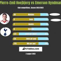 Pierre-Emil Hoejbjerg vs Emerson Hyndman h2h player stats