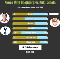 Pierre-Emil Hoejbjerg vs Erik Lamela h2h player stats