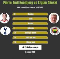 Pierre-Emil Hoejbjerg vs Ezgjan Alioski h2h player stats