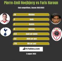Pierre-Emil Hoejbjerg vs Faris Haroun h2h player stats