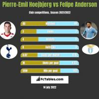 Pierre-Emil Hoejbjerg vs Felipe Anderson h2h player stats