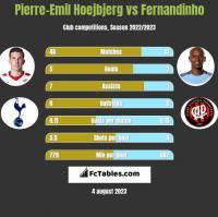 Pierre-Emil Hoejbjerg vs Fernandinho h2h player stats