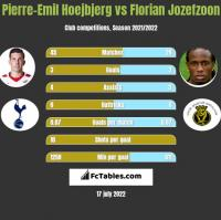 Pierre-Emil Hoejbjerg vs Florian Jozefzoon h2h player stats