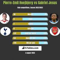 Pierre-Emil Hoejbjerg vs Gabriel Jesus h2h player stats
