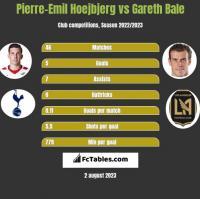 Pierre-Emil Hoejbjerg vs Gareth Bale h2h player stats
