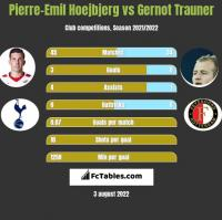 Pierre-Emil Hoejbjerg vs Gernot Trauner h2h player stats