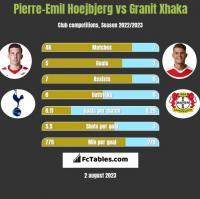 Pierre-Emil Hoejbjerg vs Granit Xhaka h2h player stats