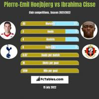 Pierre-Emil Hoejbjerg vs Ibrahima Cisse h2h player stats