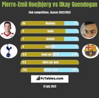 Pierre-Emil Hoejbjerg vs Ilkay Guendogan h2h player stats