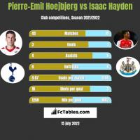 Pierre-Emil Hoejbjerg vs Isaac Hayden h2h player stats