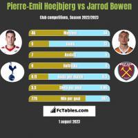 Pierre-Emil Hoejbjerg vs Jarrod Bowen h2h player stats
