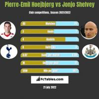 Pierre-Emil Hoejbjerg vs Jonjo Shelvey h2h player stats