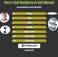 Pierre-Emil Hoejbjerg vs Koji Miyoshi h2h player stats