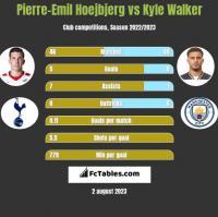 Pierre-Emil Hoejbjerg vs Kyle Walker h2h player stats