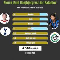 Pierre-Emil Hoejbjerg vs Lior Refaelov h2h player stats