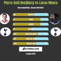 Pierre-Emil Hoejbjerg vs Lucas Moura h2h player stats