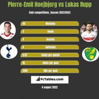 Pierre-Emil Hoejbjerg vs Lukas Rupp h2h player stats