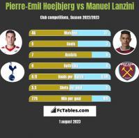 Pierre-Emil Hoejbjerg vs Manuel Lanzini h2h player stats