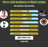 Pierre-Emil Hoejbjerg vs Mario Lemina h2h player stats