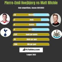 Pierre-Emil Hoejbjerg vs Matt Ritchie h2h player stats