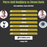 Pierre-Emil Hoejbjerg vs Steven Davis h2h player stats