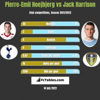 Pierre-Emil Hoejbjerg vs Jack Harrison h2h player stats