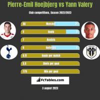 Pierre-Emil Hoejbjerg vs Yann Valery h2h player stats