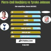 Pierre-Emil Hoejbjerg vs Tyreke Johnson h2h player stats