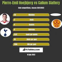 Pierre-Emil Hoejbjerg vs Callum Slattery h2h player stats