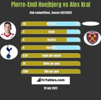 Pierre-Emil Hoejbjerg vs Alex Kral h2h player stats