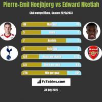 Pierre-Emil Hoejbjerg vs Edward Nketiah h2h player stats