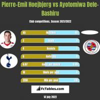 Pierre-Emil Hoejbjerg vs Ayotomiwa Dele-Bashiru h2h player stats