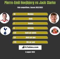 Pierre-Emil Hoejbjerg vs Jack Clarke h2h player stats