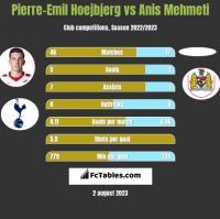 Pierre-Emil Hoejbjerg vs Anis Mehmeti h2h player stats