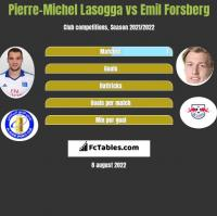 Pierre-Michel Lasogga vs Emil Forsberg h2h player stats