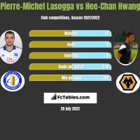 Pierre-Michel Lasogga vs Hee-Chan Hwang h2h player stats