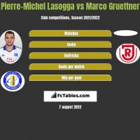 Pierre-Michel Lasogga vs Marco Gruettner h2h player stats