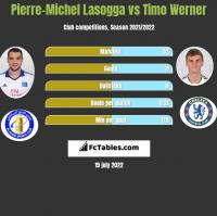 Pierre-Michel Lasogga vs Timo Werner h2h player stats