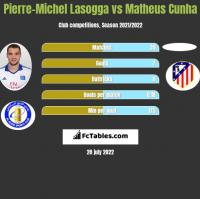 Pierre-Michel Lasogga vs Matheus Cunha h2h player stats