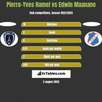 Pierre-Yves Hamel vs Edwin Maanane h2h player stats