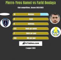 Pierre-Yves Hamel vs Farid Boulaya h2h player stats