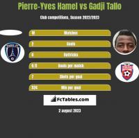 Pierre-Yves Hamel vs Gadji Tallo h2h player stats