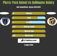 Pierre-Yves Hamel vs Guillaume Heinry h2h player stats
