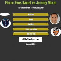 Pierre-Yves Hamel vs Jeremy Morel h2h player stats